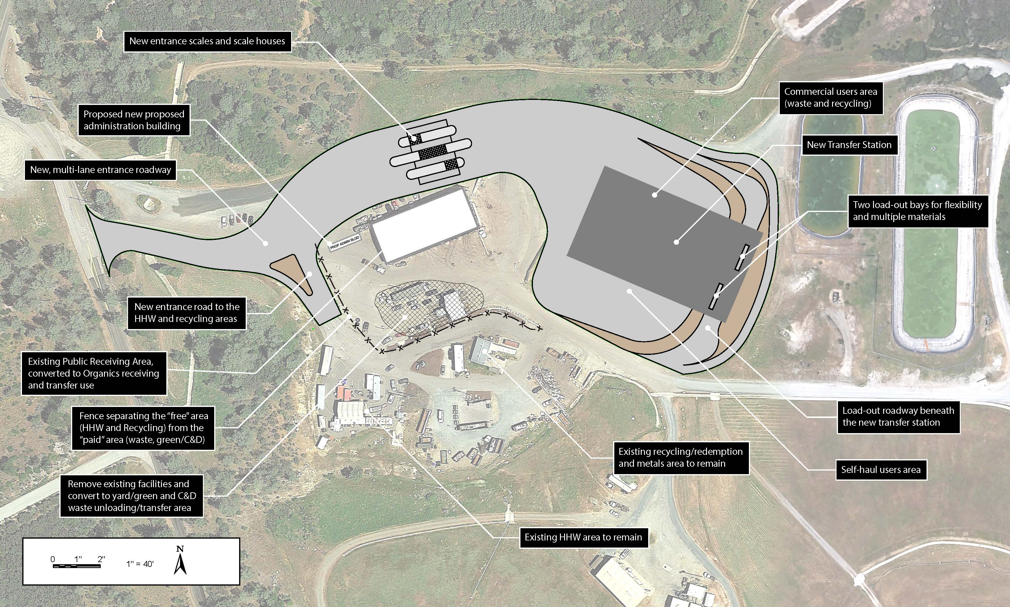 "Starting from the entrance going clockwise, site design features include: new entrance scales and scale houses; commercial users area for waste and recycling; new transfer station; two load-out bays for flexibility and multiple materials; load-out roadway beneath the new transfer station; self-haul users area; existing recycling/redemption and metals area to remain; existing HHW area to remain; remove existing facilities and convert to yard/green and C&D waste unloading/transfer area; fence separating the ""free"" area (HHW and recycling) from the ""paid"" area (waste, green/C&D); existing PRA converted to Organics receiving and transfer use; new entrance road to the HHW and recycling areas; new, multi-lane entrance roadway; and proposed new administration building."